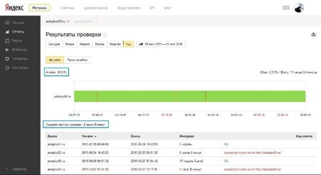 Результат проверки мониторинга Yandex метрика